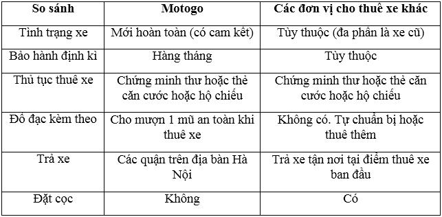 So sánh cho thuê xe máy Mỹ Đình Hà Nội giữa Motogo và đơn vị khác