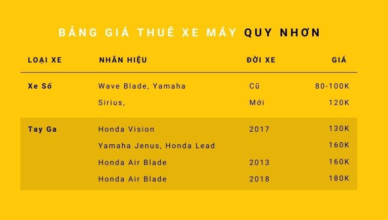 Giá thuê xe máy Quy Nhơn
