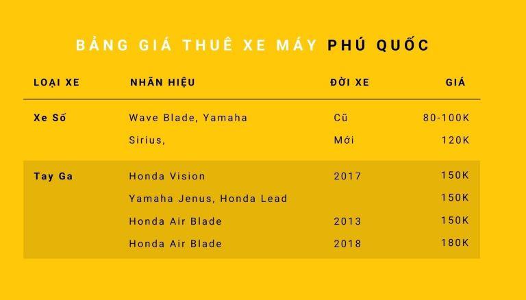 Bảng giá thuê xe máy Phú Quốc